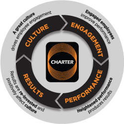 Charter's Circle of Success